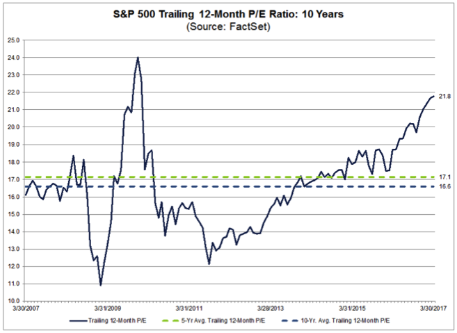 S&P500 Valuation